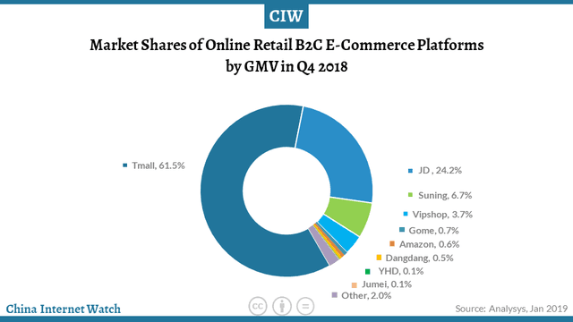 market share of ecommerce giants