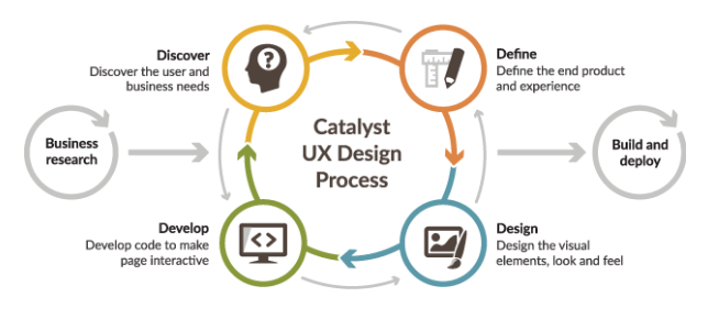 ux and development