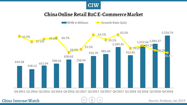 china e-commerce statistics