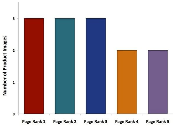 correlation between number of images and ranking